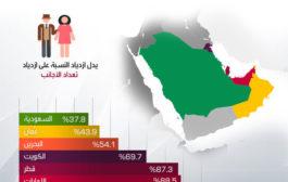 نسبة الأجانب في دول الخليج العربية