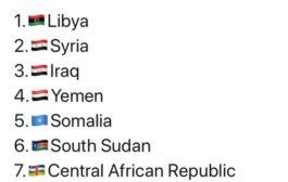 بلدان عربية تحصل على المراكز الاولى لأخطر الاماكن في العالم لعام ٢٠٢٠..!!!