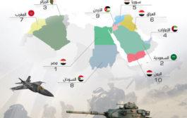 أقوى الجيوش العربية لعام 2020