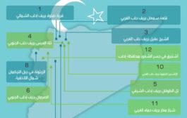 نقاط المراقبة التركية على الأراضي السورية