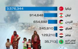 مناطق توزع اللاجئين السوريين