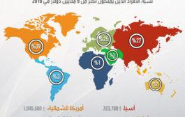 اين يتمركز اثرياء العالم ؟