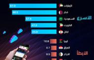 أسرع و أبطأ إنترنت عربي
