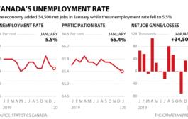 اضافة 35 ألف وظيفة بدوام كامل بالشهر الماضي في كندا