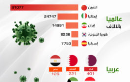 أكثر الدول إصابة بفيروس كورونا