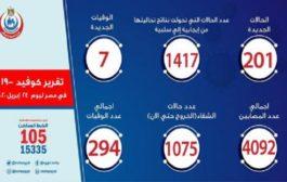 الصحة المصرية: 201 إصابة جديدة بكورونا و7 حالات وفاة