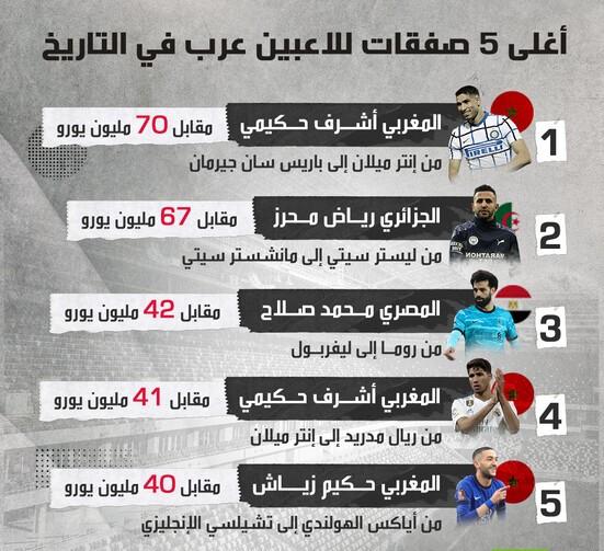 أغلى صفقات اللاعبين العرب